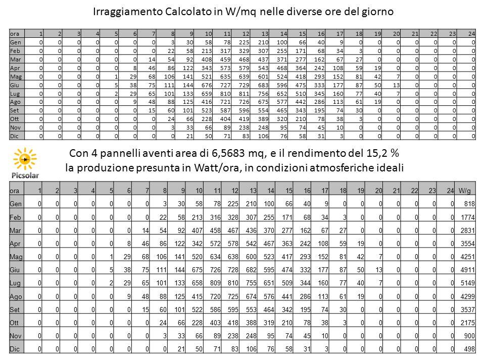 Irraggiamento Calcolato in W/mq nelle diverse ore del giorno