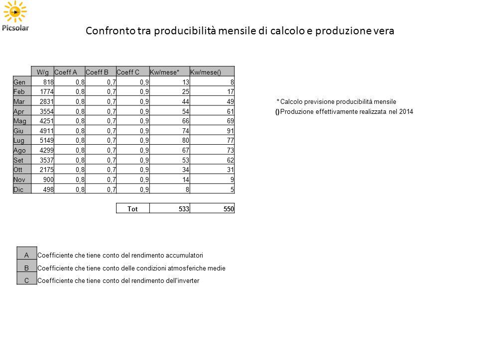 Confronto tra producibilità mensile di calcolo e produzione vera