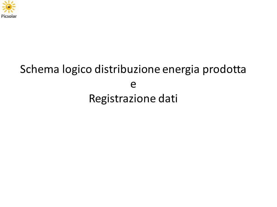 Schema logico distribuzione energia prodotta