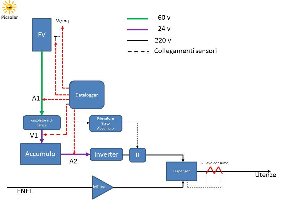 60 v 24 v FV T° 220 v Collegamenti sensori A1 V1 Accumulo Inverter R