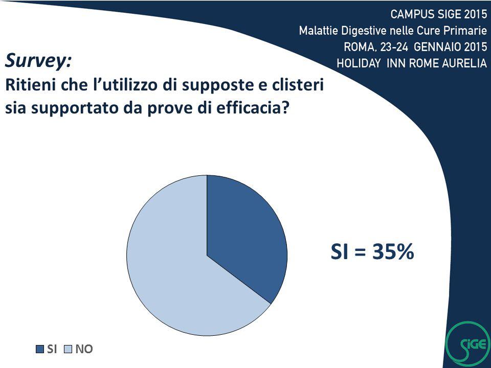SI = 35% Survey: Ritieni che l'utilizzo di supposte e clisteri