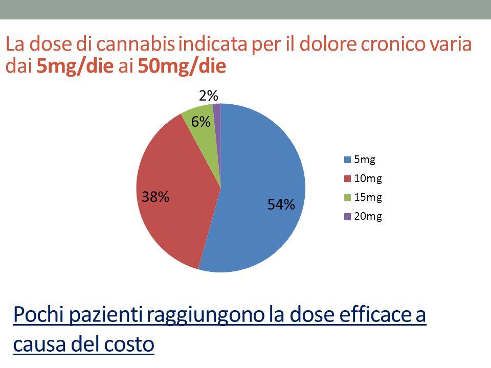 Pochi pazienti raggiungono la dose efficace a causa del costo