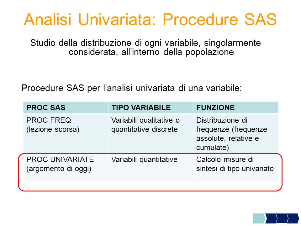 Analisi Univariata: Procedure SAS