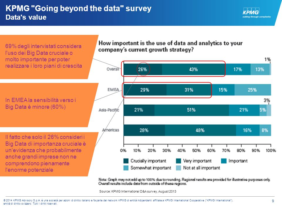 KPMG Going beyond the data survey Data s value