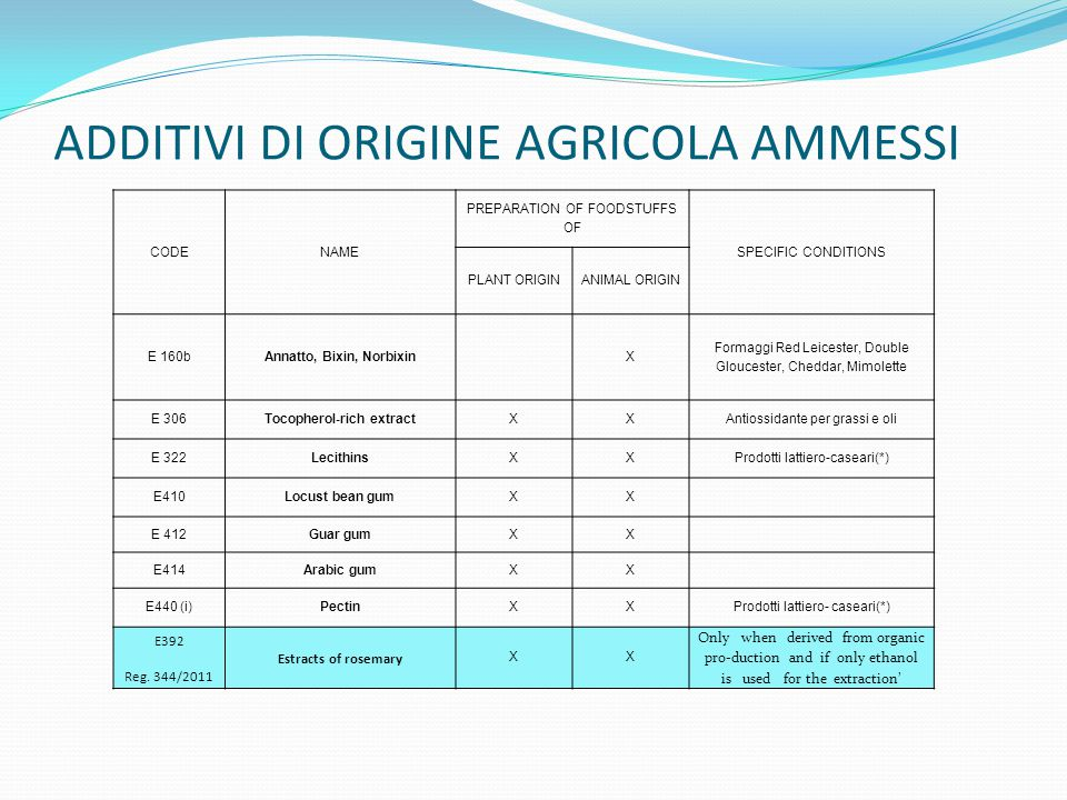 ADDITIVI DI ORIGINE AGRICOLA AMMESSI