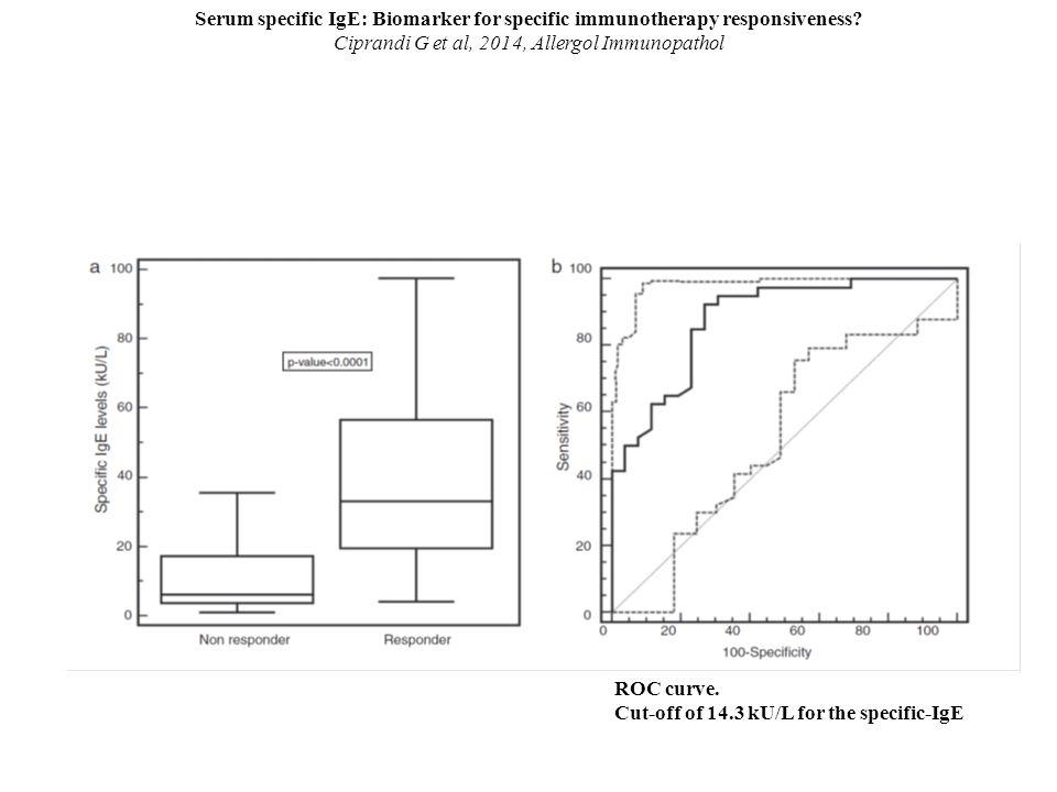 Ciprandi G et al, 2014, Allergol Immunopathol