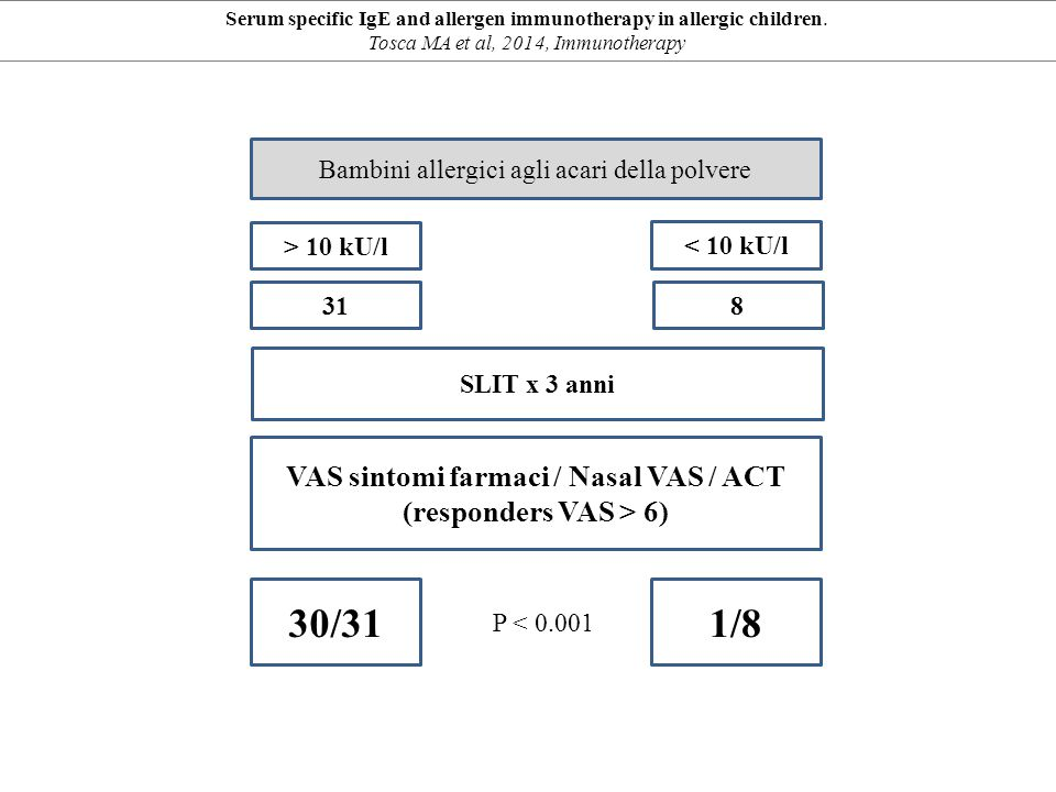 VAS sintomi farmaci / Nasal VAS / ACT