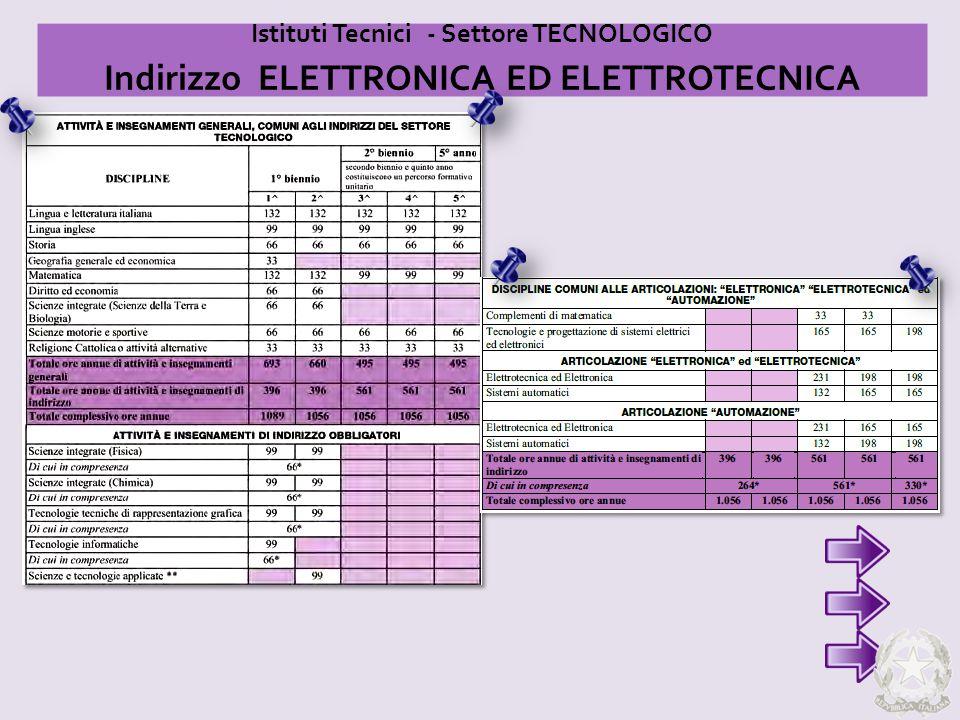 Indirizzo ELETTRONICA ED ELETTROTECNICA
