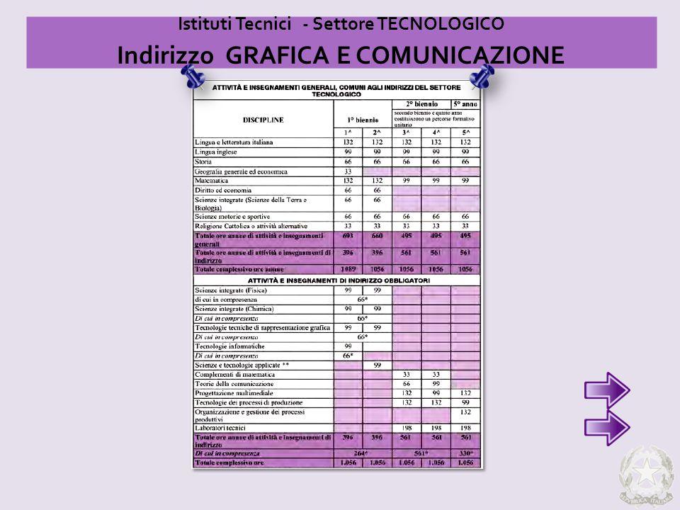 Indirizzo GRAFICA E COMUNICAZIONE