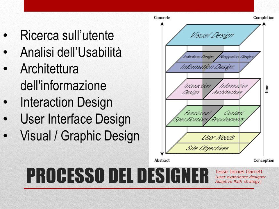 PROCESSO DEL DESIGNER Ricerca sull'utente Analisi dell'Usabilità