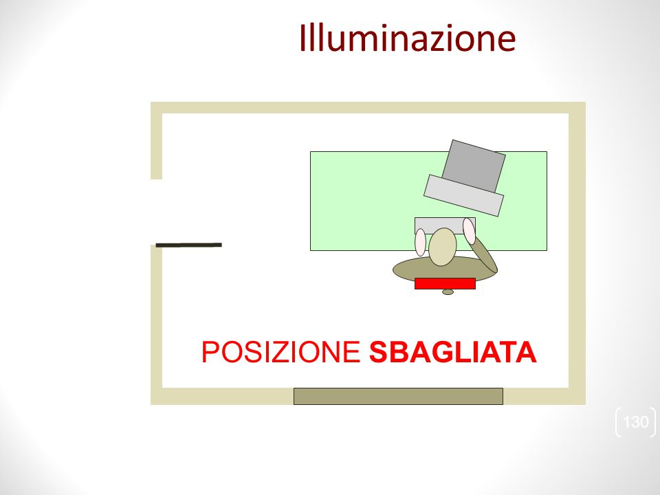 Illuminazione POSIZIONE SBAGLIATA