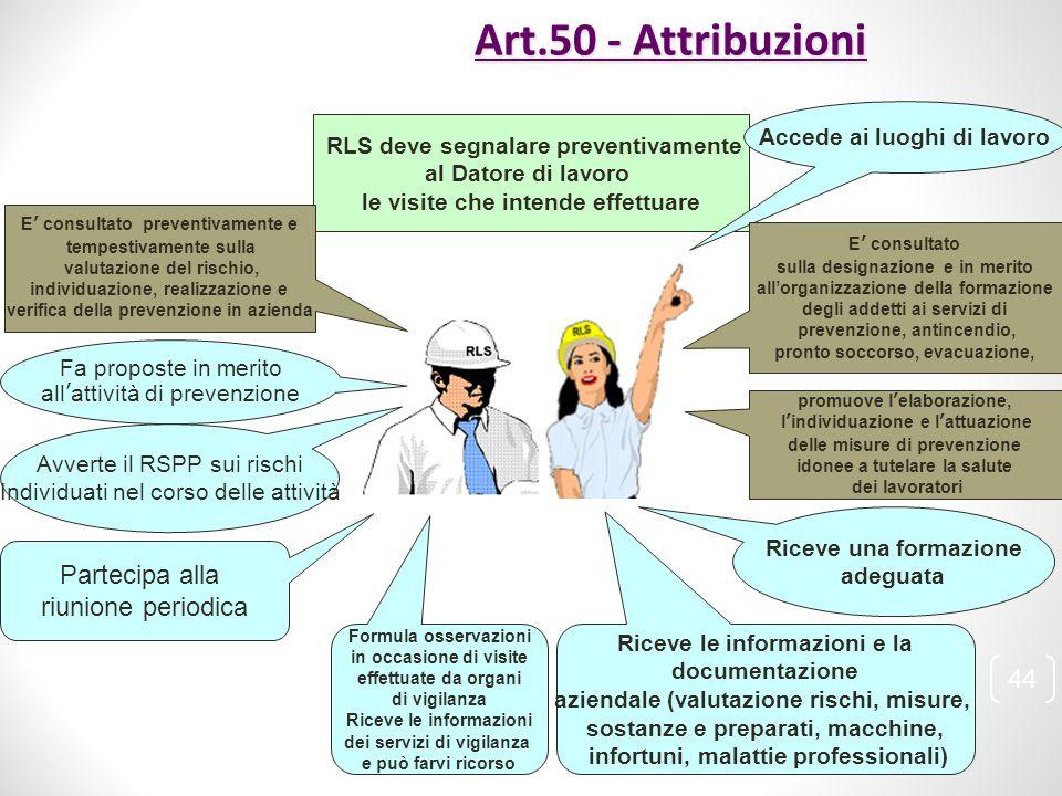 Art.50 - Attribuzioni Partecipa alla riunione periodica