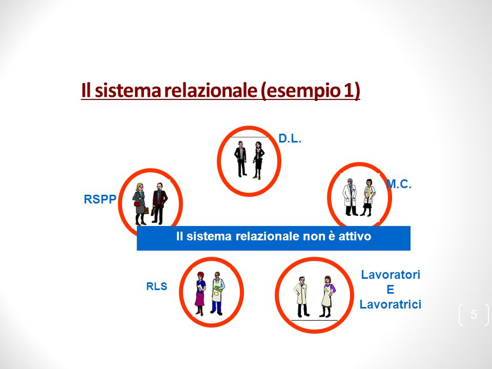 Il sistema relazionale (esempio 1)