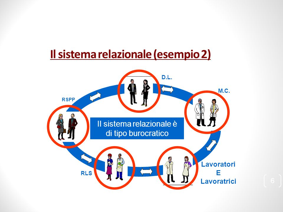 Il sistema relazionale (esempio 2)
