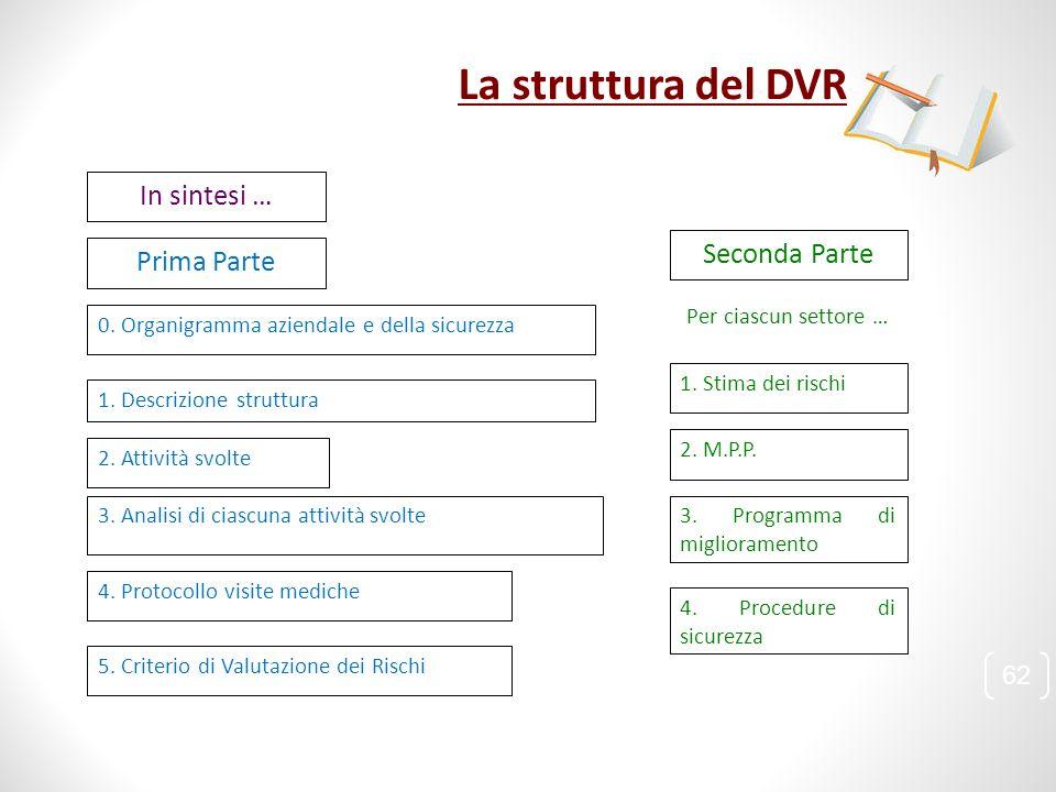La struttura del DVR In sintesi … Seconda Parte Prima Parte