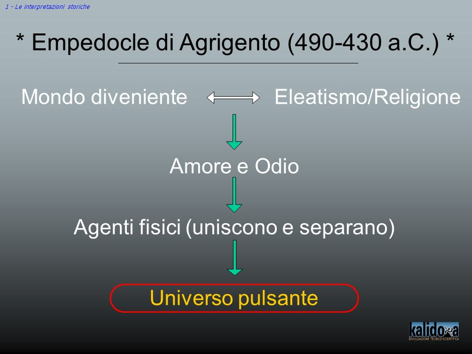 * Empedocle di Agrigento (490-430 a.C.) *