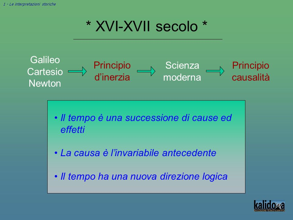 * XVI-XVII secolo * Galileo Cartesio Newton Principio d'inerzia