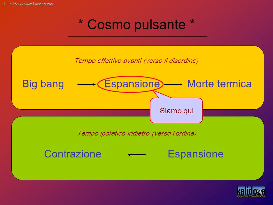 * Cosmo pulsante * Big bang Espansione Morte termica Contrazione