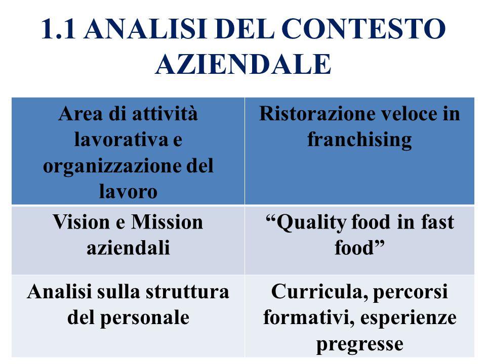 1.1 ANALISI DEL CONTESTO AZIENDALE