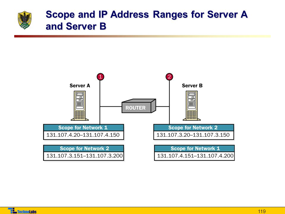 Scope and IP Address Ranges for Server A and Server B