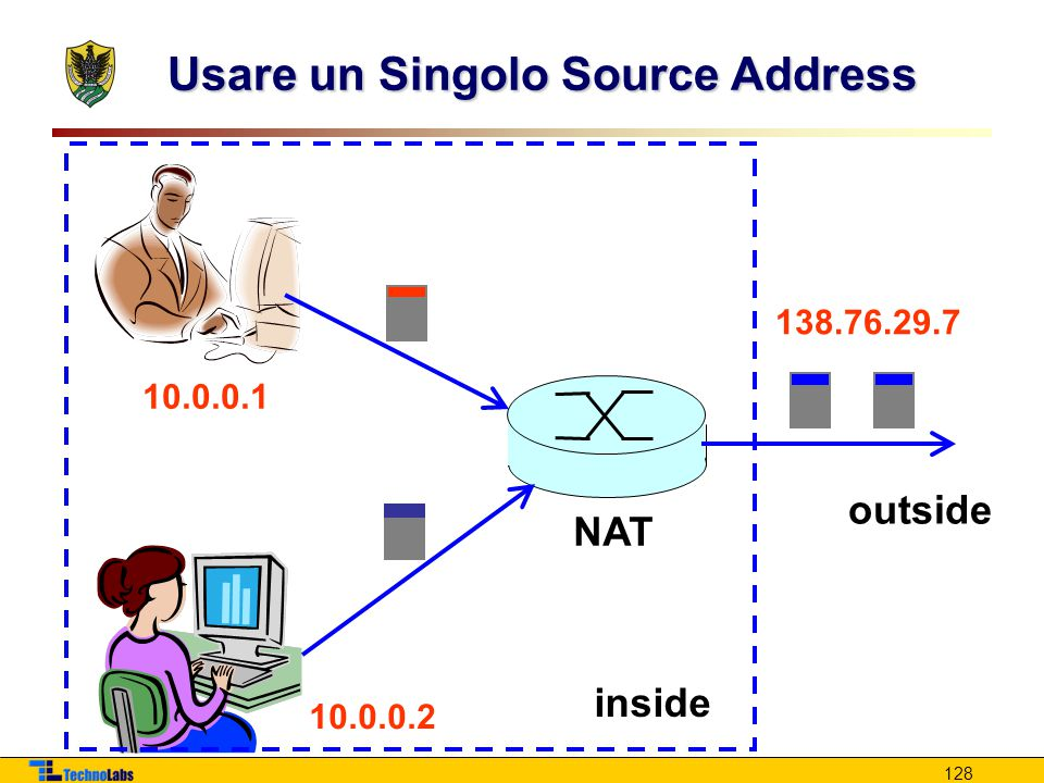 Usare un Singolo Source Address
