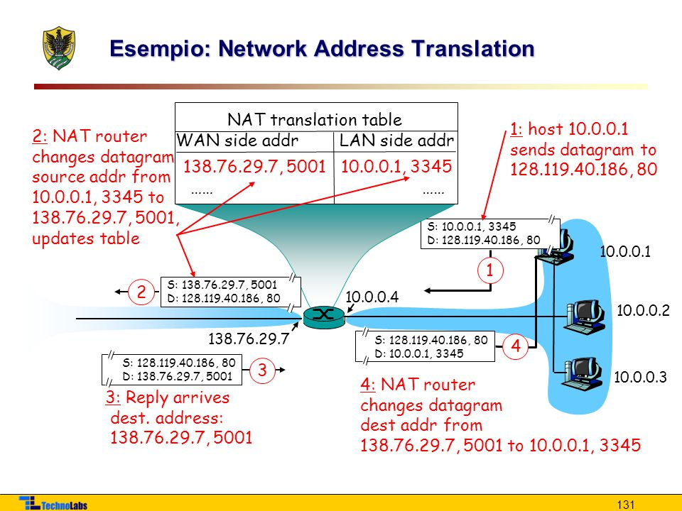 Esempio: Network Address Translation