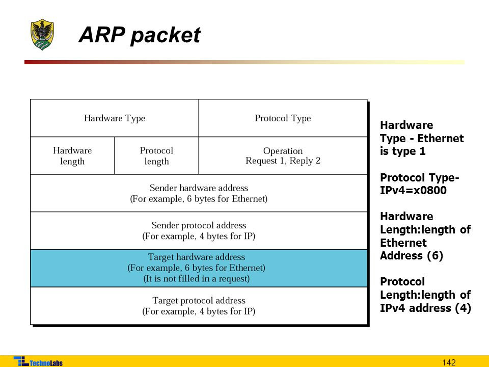 ARP packet Hardware Type - Ethernet is type 1 Protocol Type-