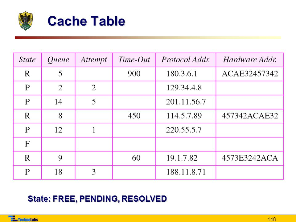 Cache Table State: FREE, PENDING, RESOLVED