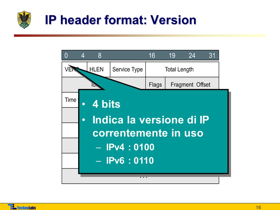 IP header format: Version