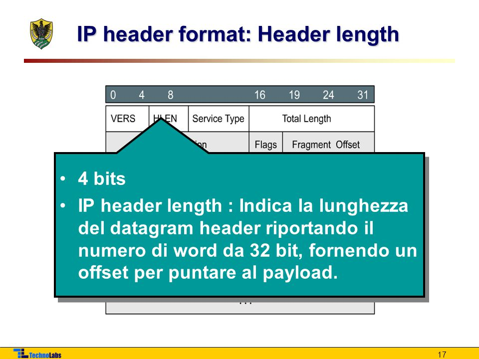 IP header format: Header length