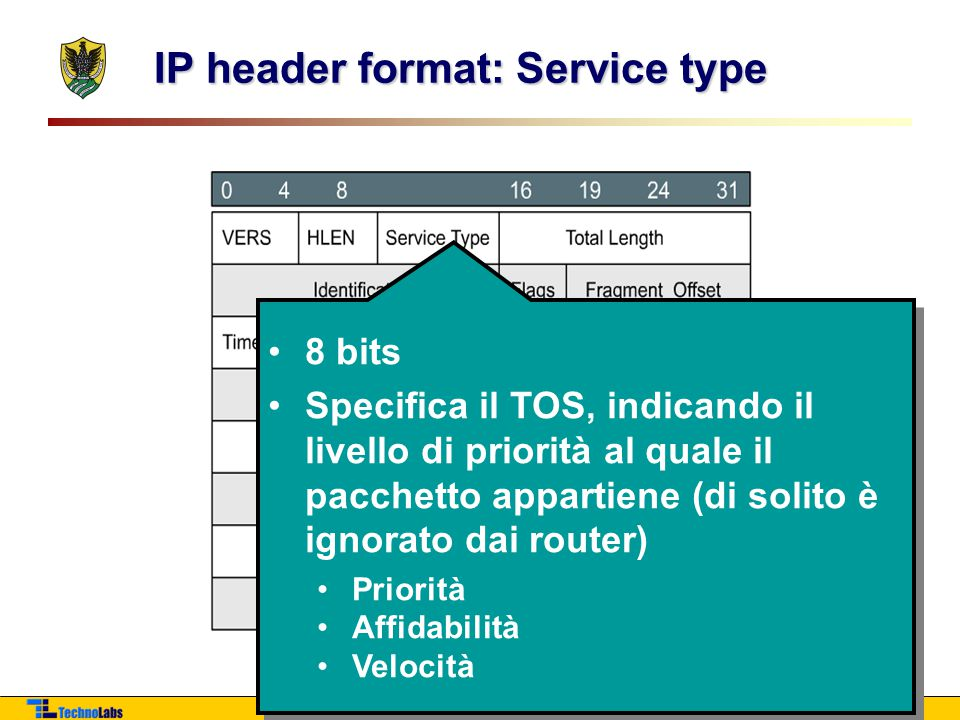 IP header format: Service type