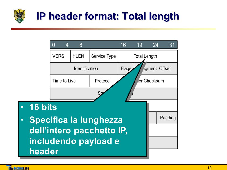 IP header format: Total length