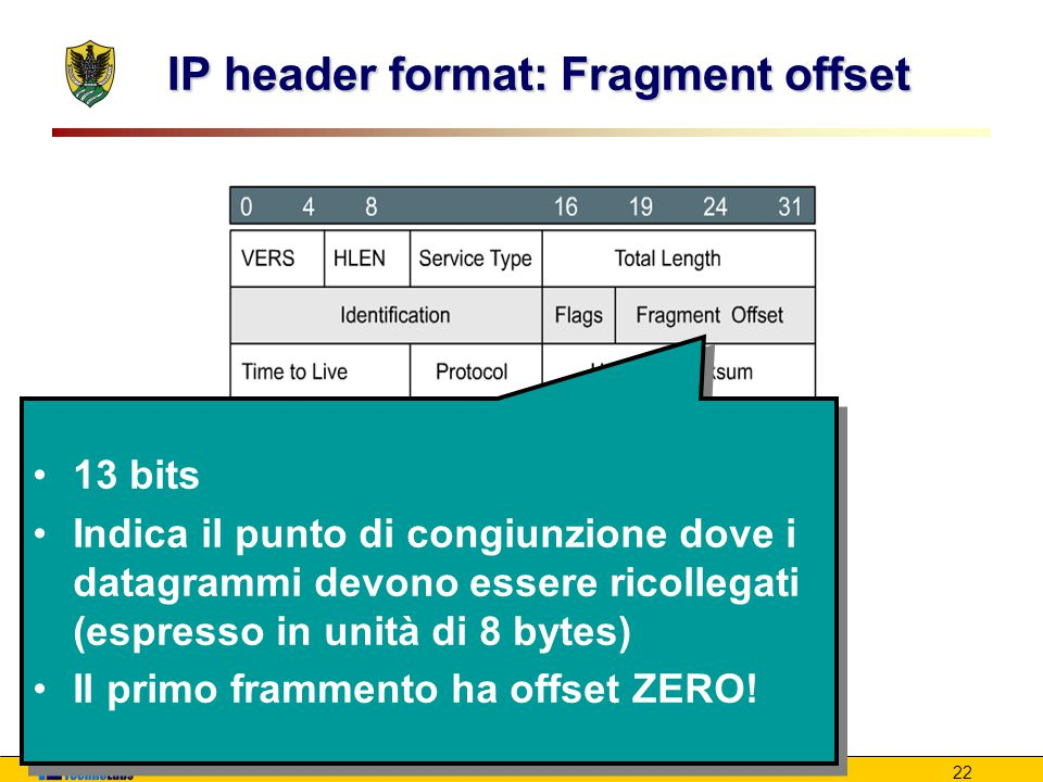 IP header format: Fragment offset