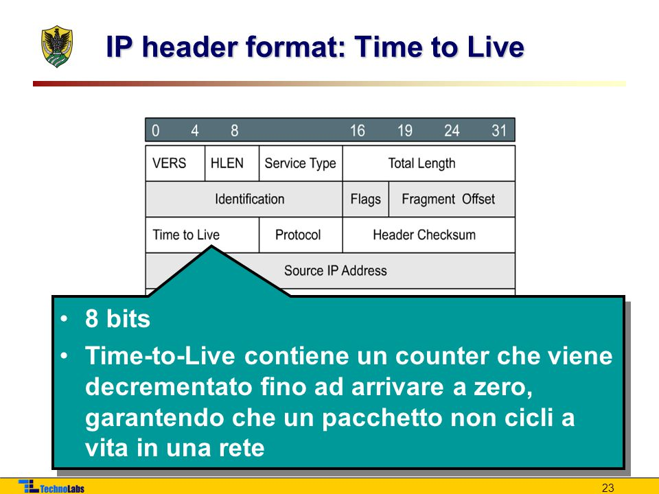 IP header format: Time to Live