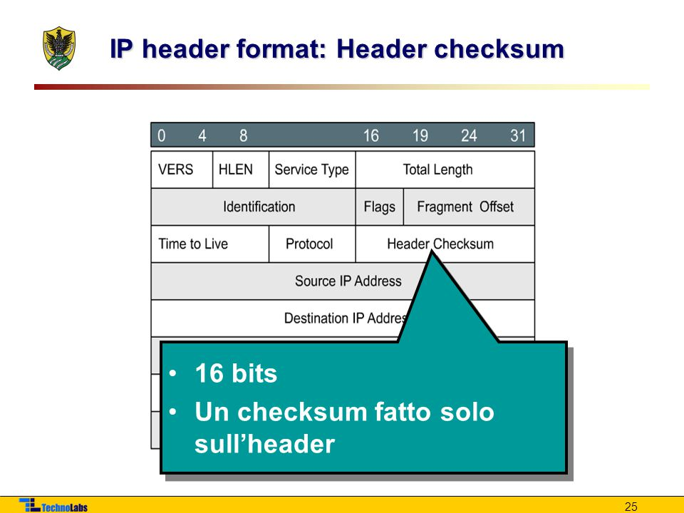 IP header format: Header checksum