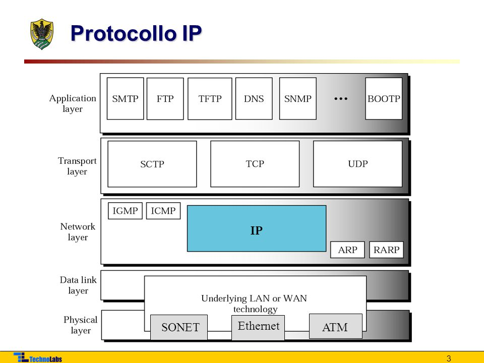 Protocollo IP SONET ATM Ethernet