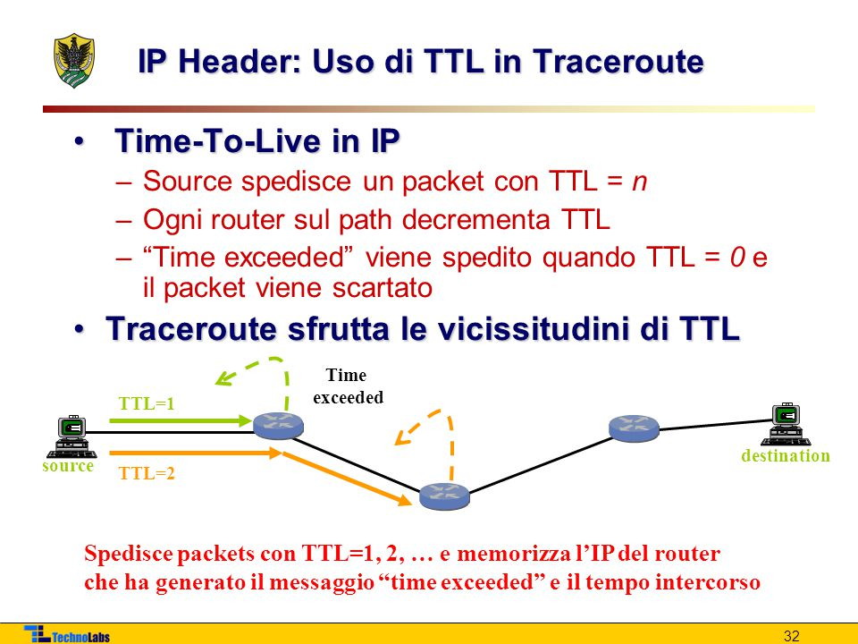 IP Header: Uso di TTL in Traceroute