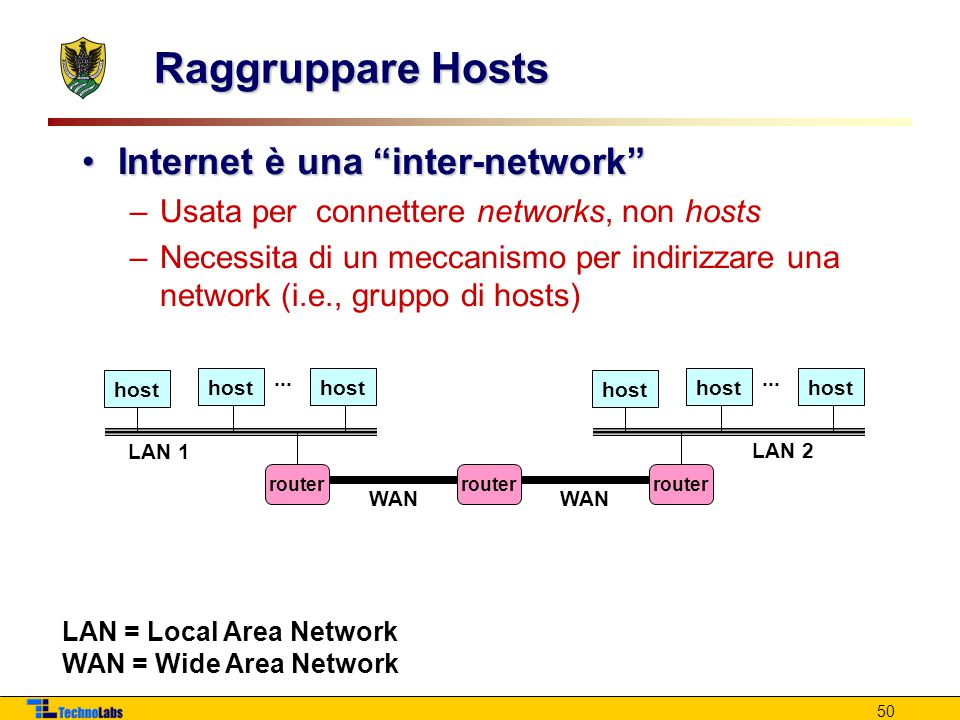 LAN = Local Area Network