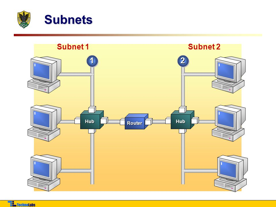 Subnets Router Subnet 1 Subnet 2 1 2 Hub