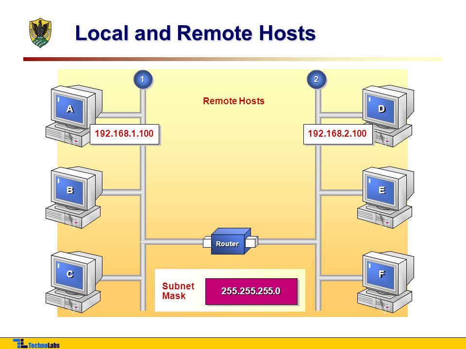 Local and Remote Hosts 192.168.1.100 Remote Hosts 192.168.2.100