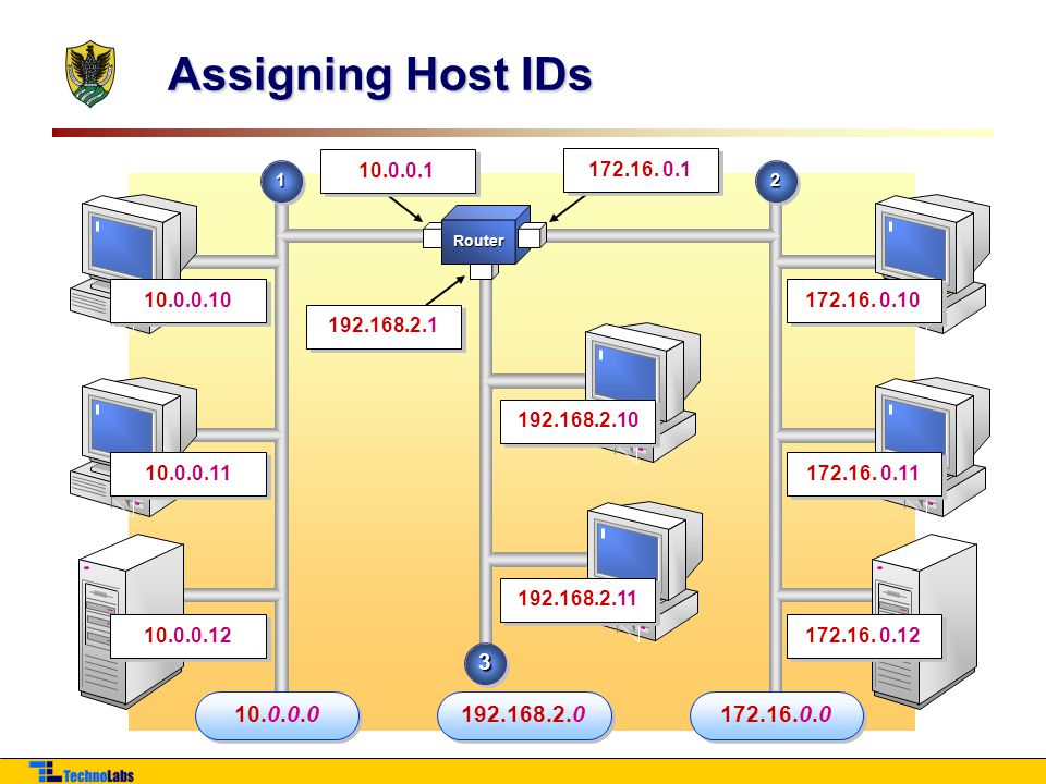 Assigning Host IDs 10.0.0.1. 172.16. 0.1. 1. 2. Router. 10.0.0.10. 172.16. 0.10. 192.168.2.1.