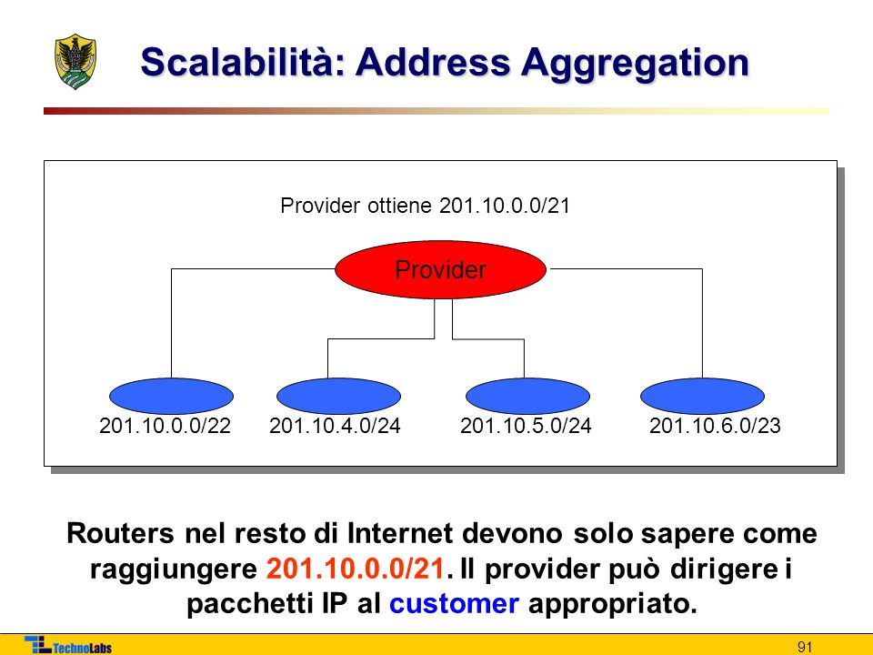 Scalabilità: Address Aggregation