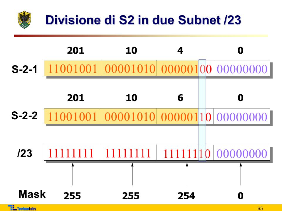 Divisione di S2 in due Subnet /23