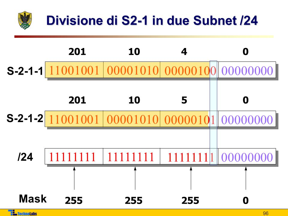 Divisione di S2-1 in due Subnet /24