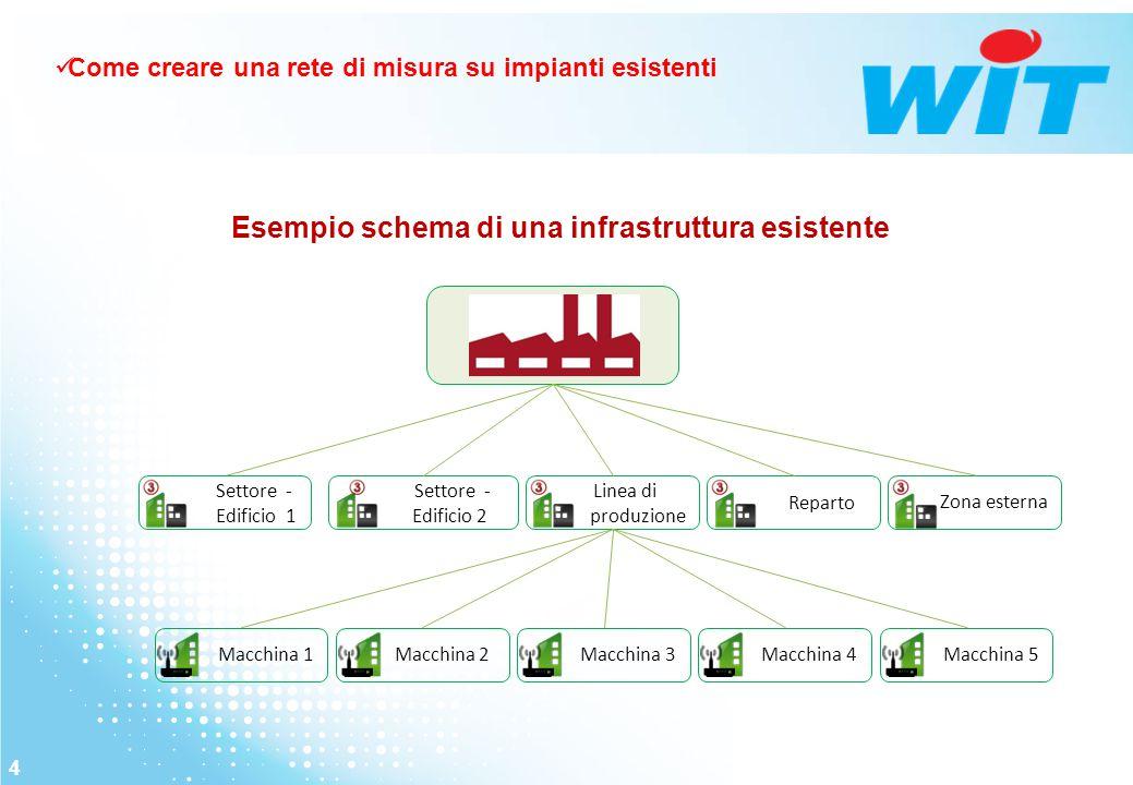 Esempio schema di una infrastruttura esistente