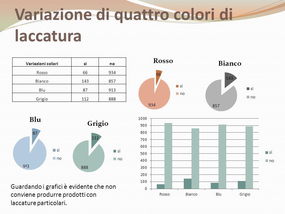Variazione di quattro colori di laccatura