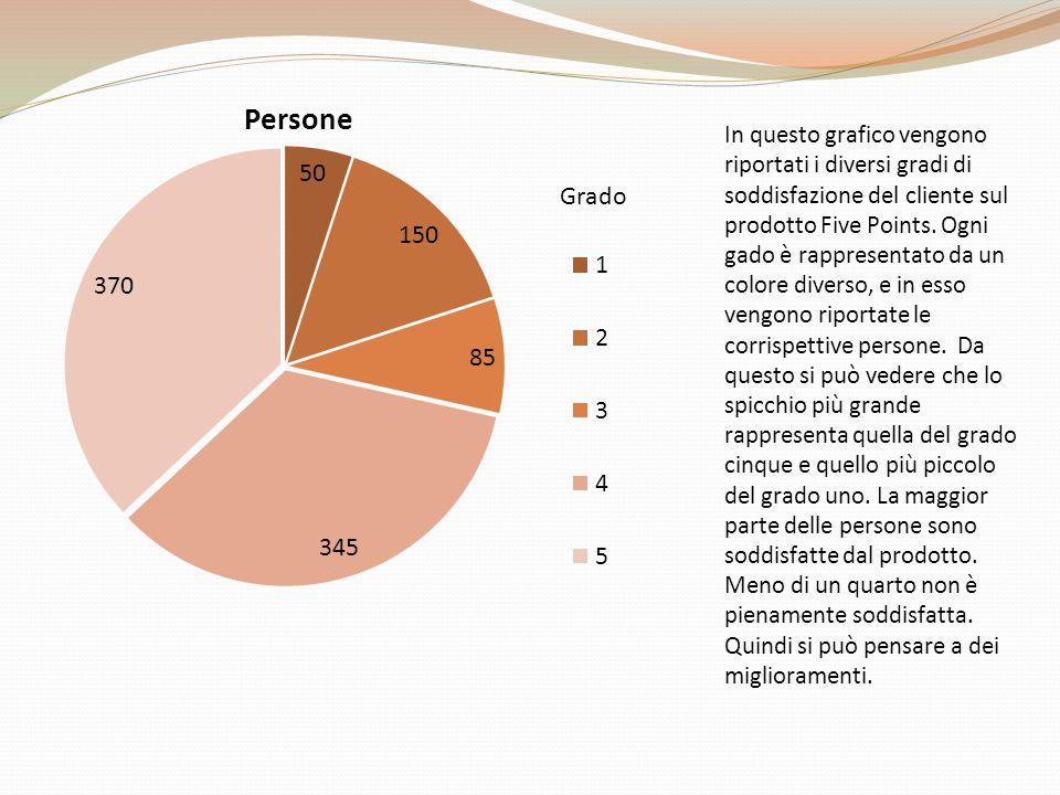 In questo grafico vengono riportati i diversi gradi di soddisfazione del cliente sul prodotto Five Points.