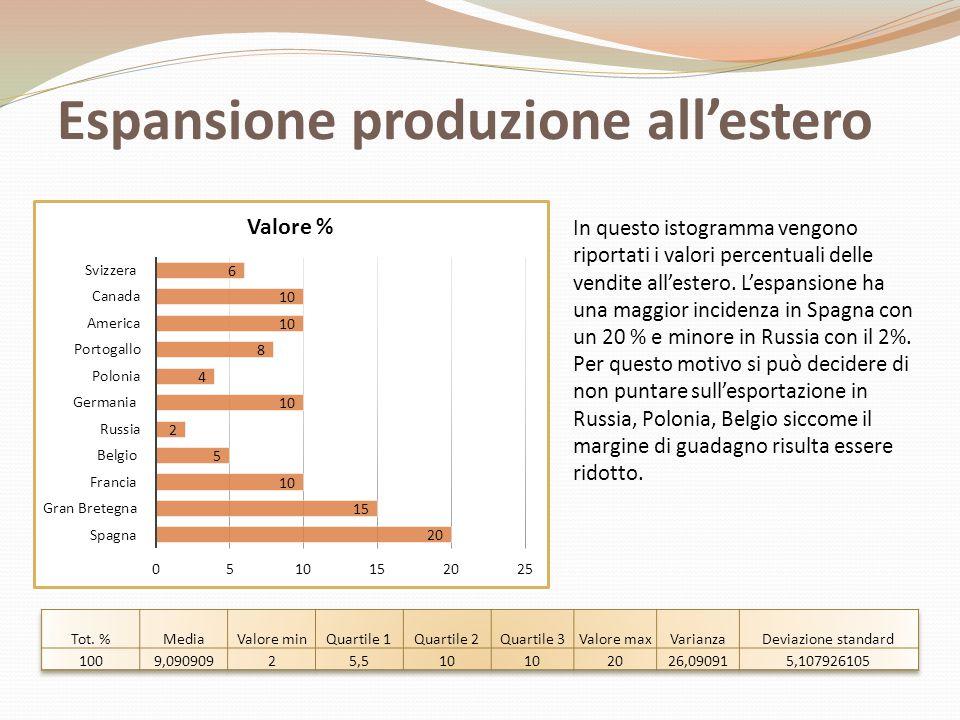 Espansione produzione all'estero