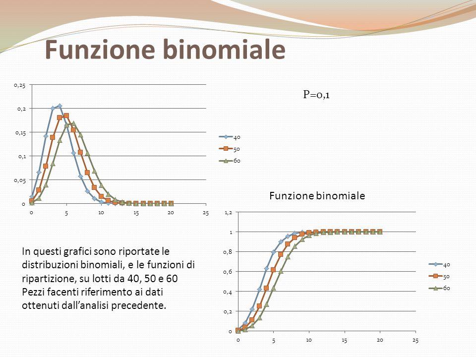 Funzione binomiale P=0,1 Funzione binomiale
