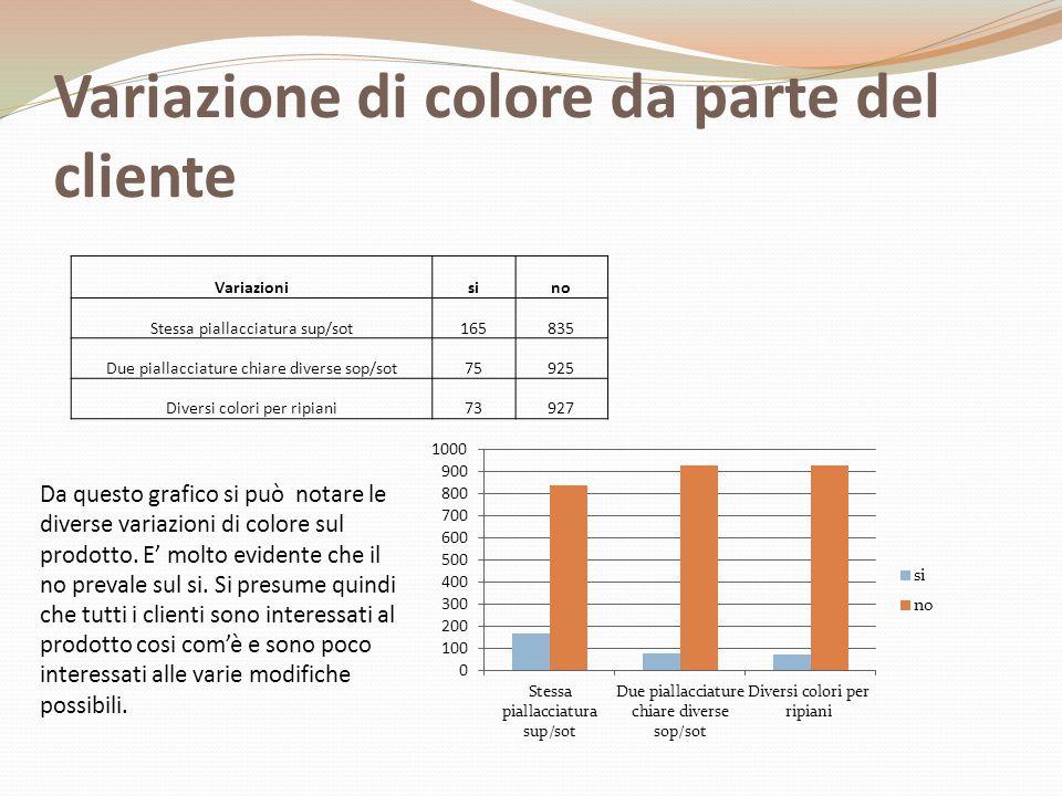 Variazione di colore da parte del cliente
